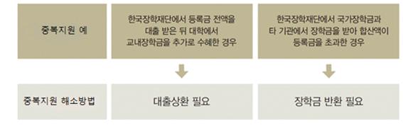 한국장학재단 중복지원